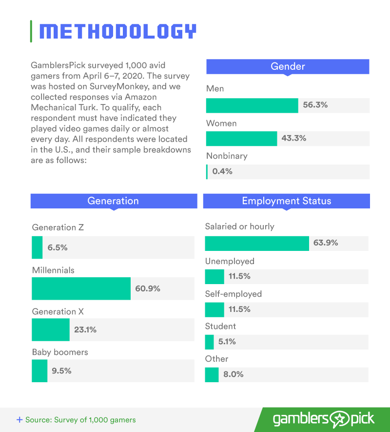 GamblersPick Survey Methodology