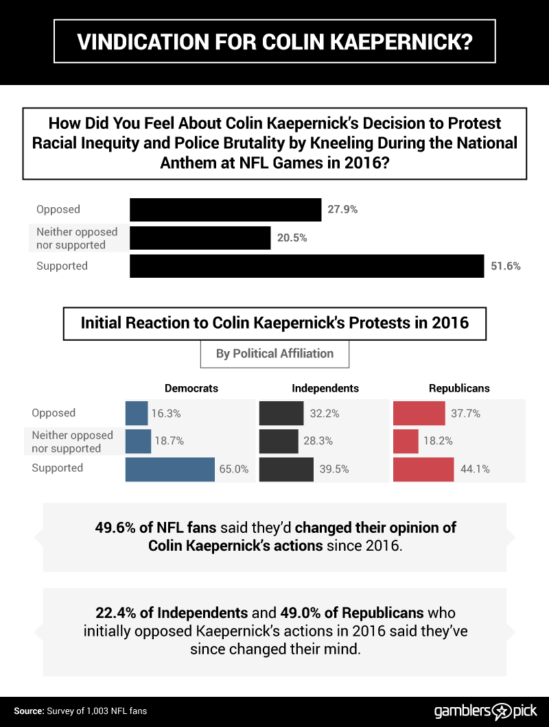 changing opinions on colin kaepernick