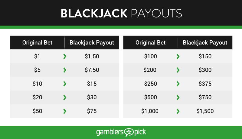 Blackjack Payouts Chart