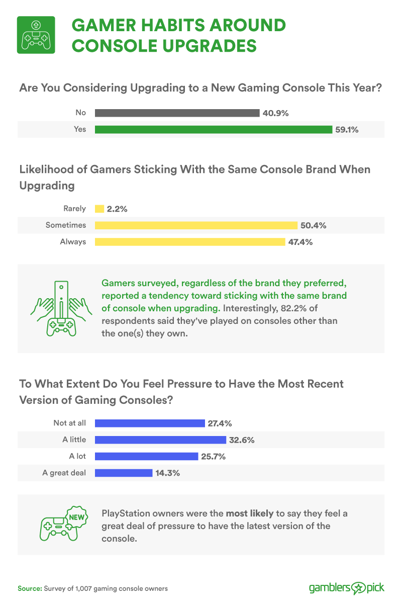 Gamer habits around console upgrades