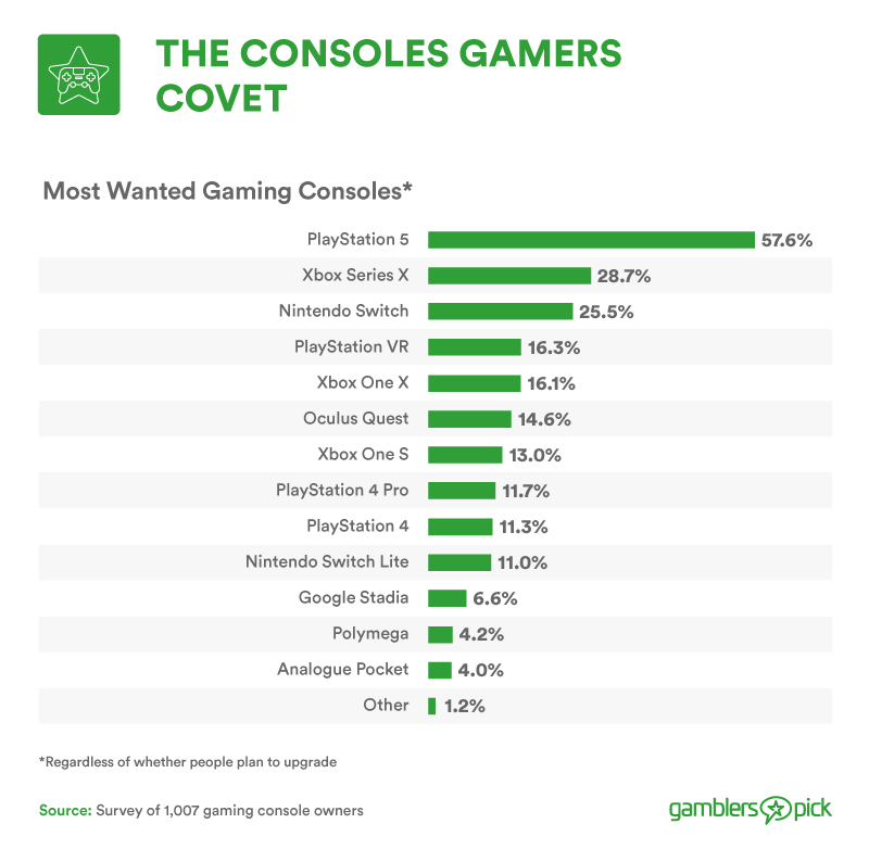 The Consoles games covet