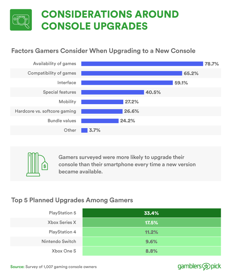 Consideration around console upgrades