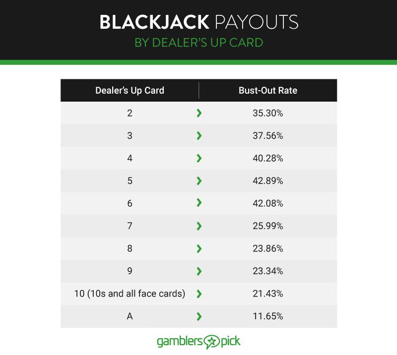 blackjack-payouts-dealer