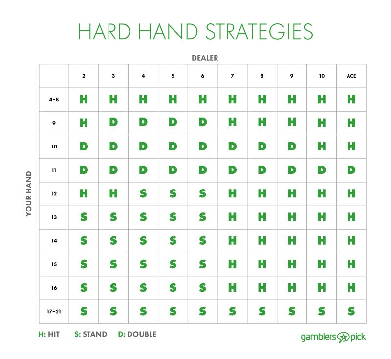 hard-hands-chart