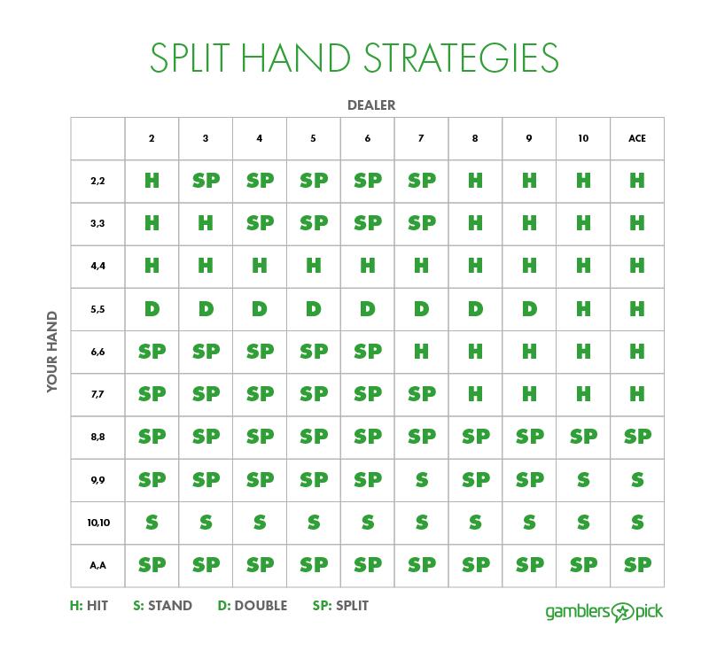 split-hands-chart
