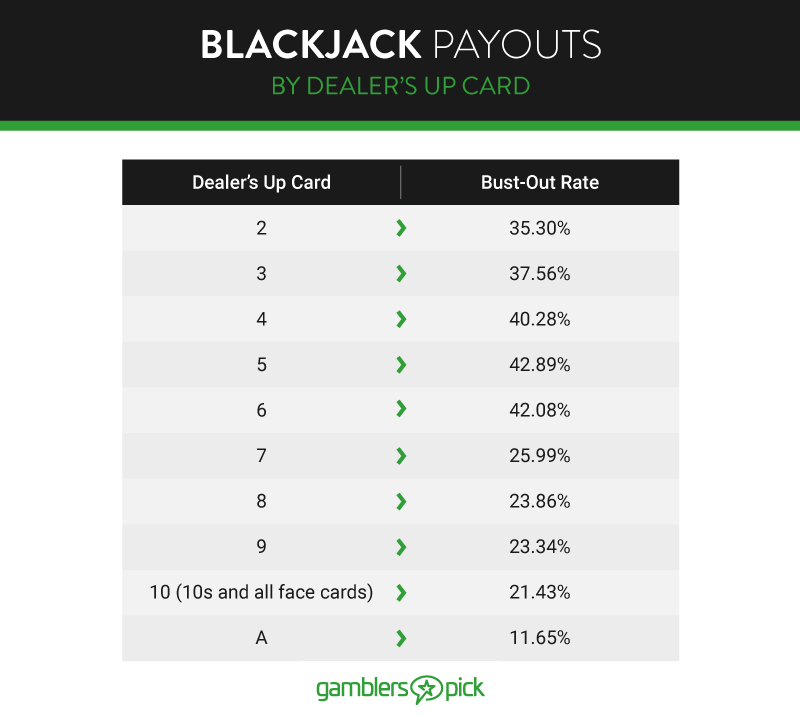 Blackjack Payouts, by Dealer's Up Card