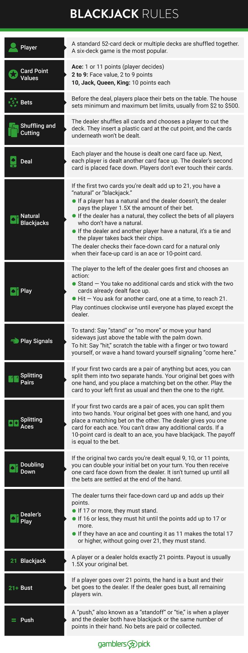 Blackjack Rules Chart