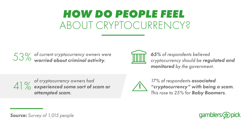 Exploring how people feel about cryptocurrencies.