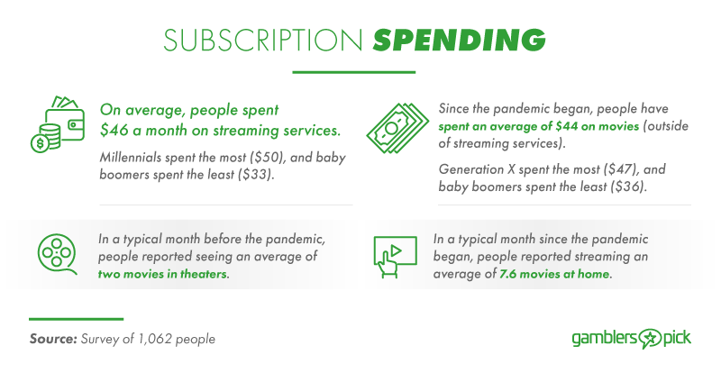 Money spent on subscription services.