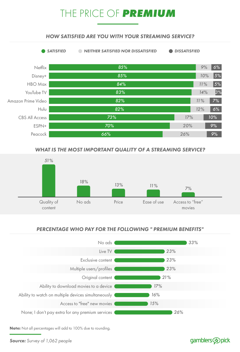 How satisfied are people with their subscription services?