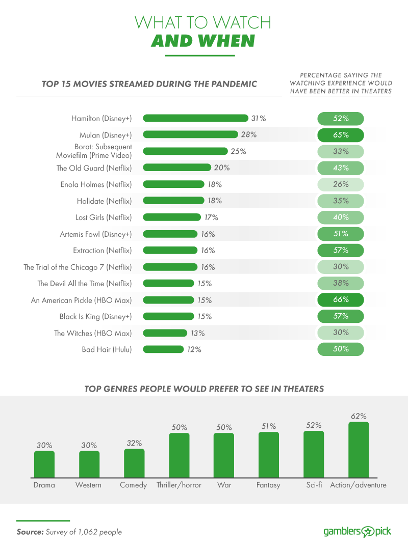 Top 15 movies streamed during the pandemic.