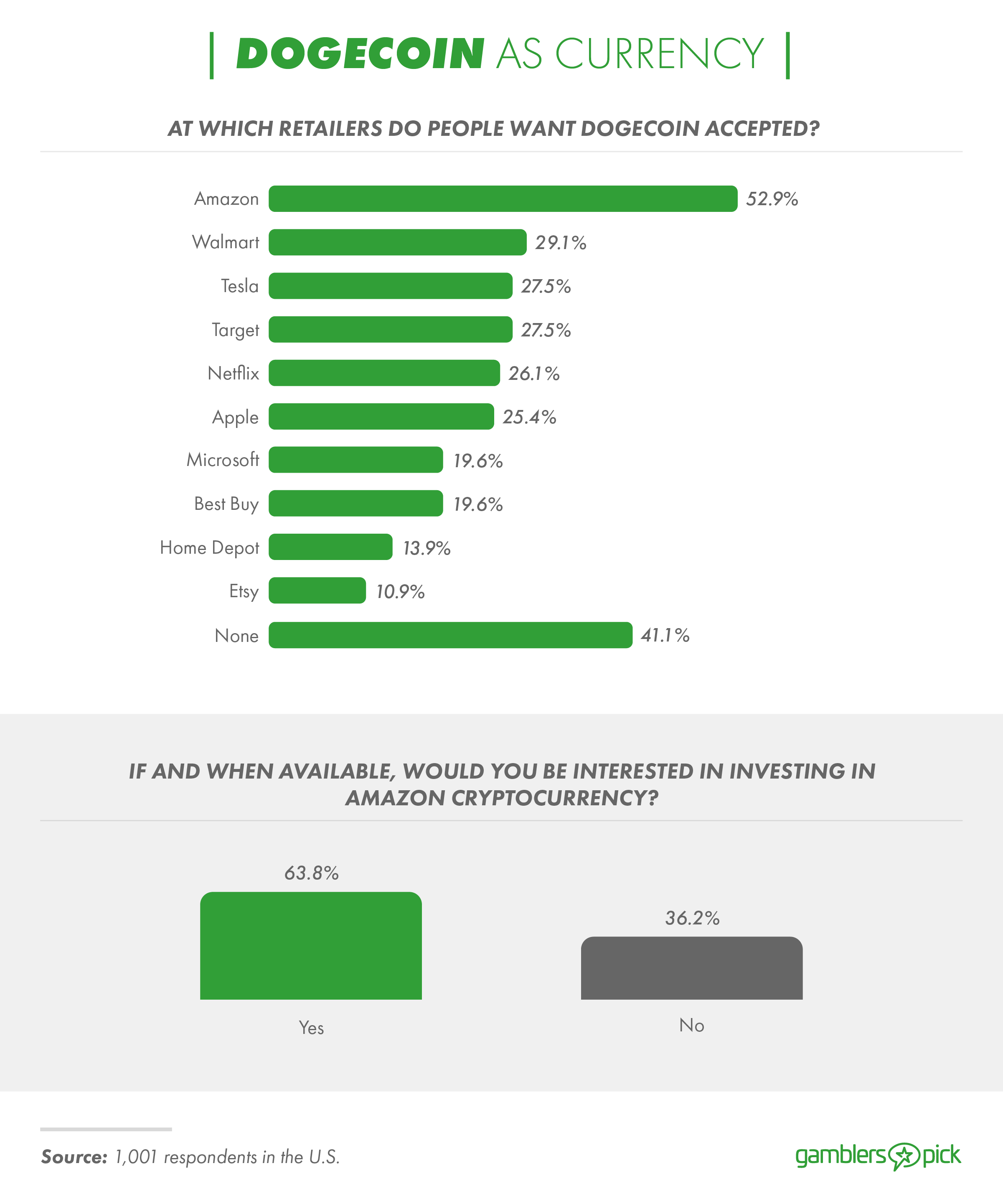 Public perceptions of major retailers accepting Dogecoin as a form of payment.