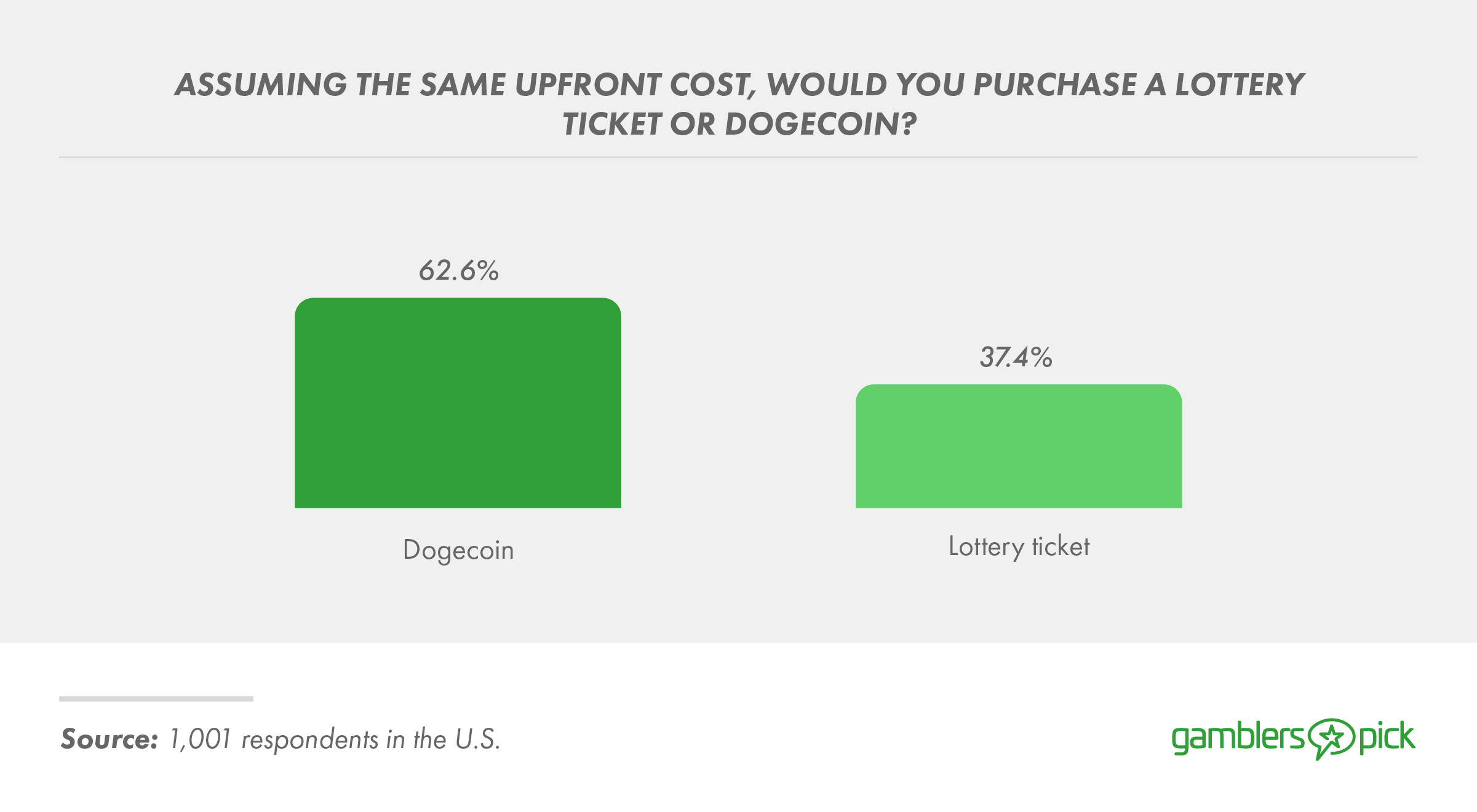 More people would purchase Dogecoin over a lottery ticket.