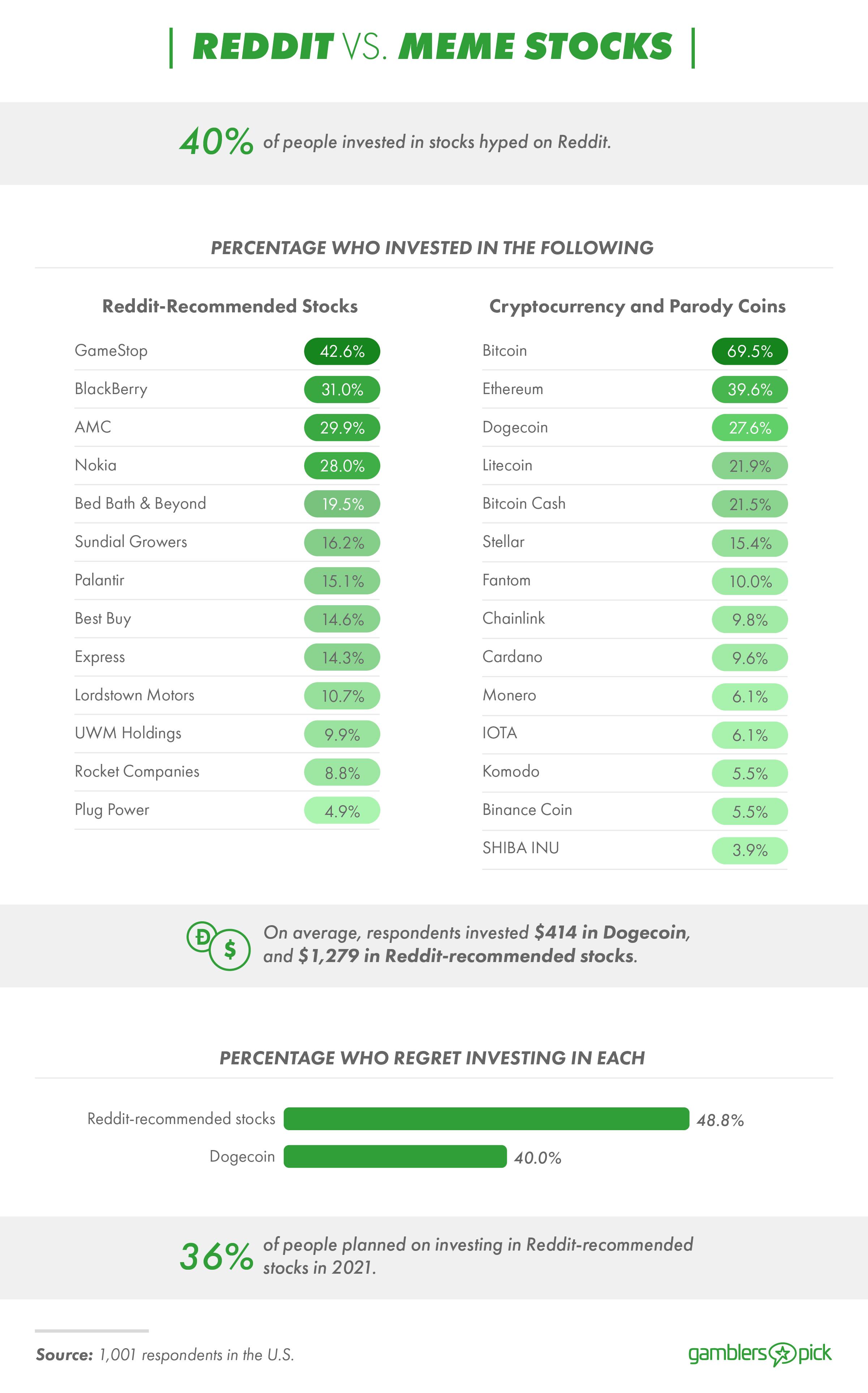 Reddit vs Meme Stocks: 40% invest in Reddit-hyped stocks.