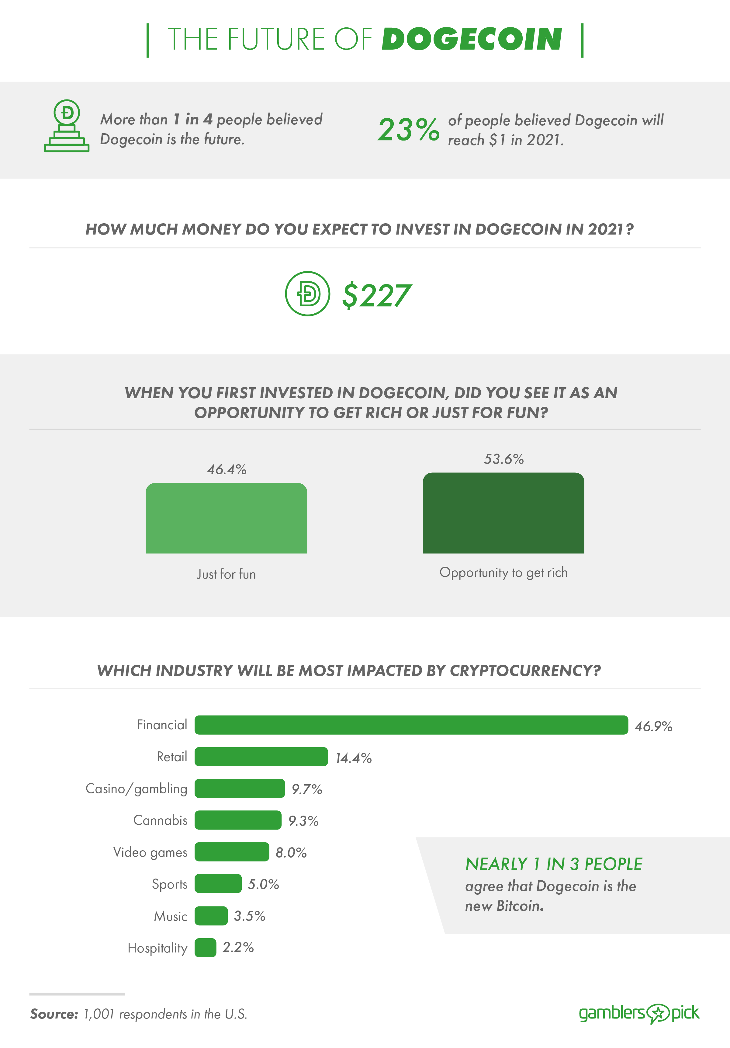 1 in 4 people believe Dogecoin is the future.