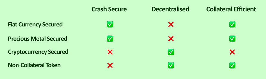 Stablecoin - security options