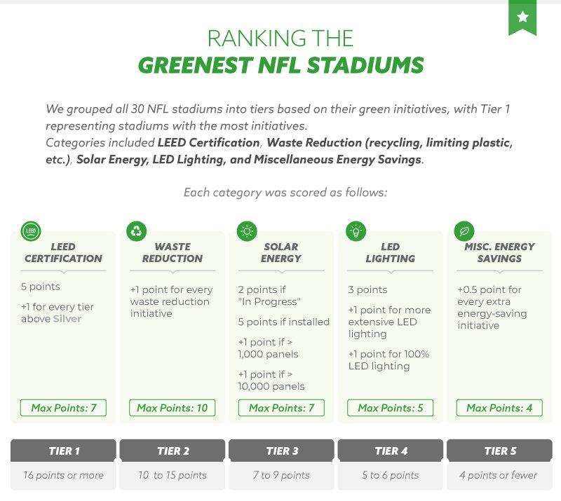 Ranking the Greenest NFL Stadiums