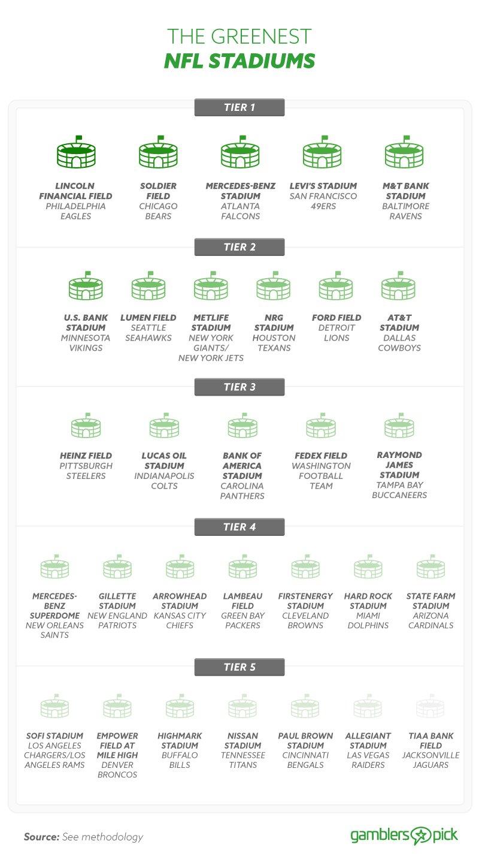 The Greenest NFL Stadiums