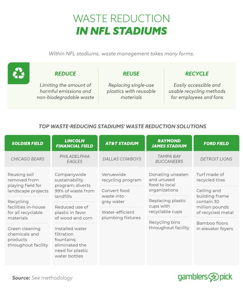 Waste Reduction in NFL Stadiums