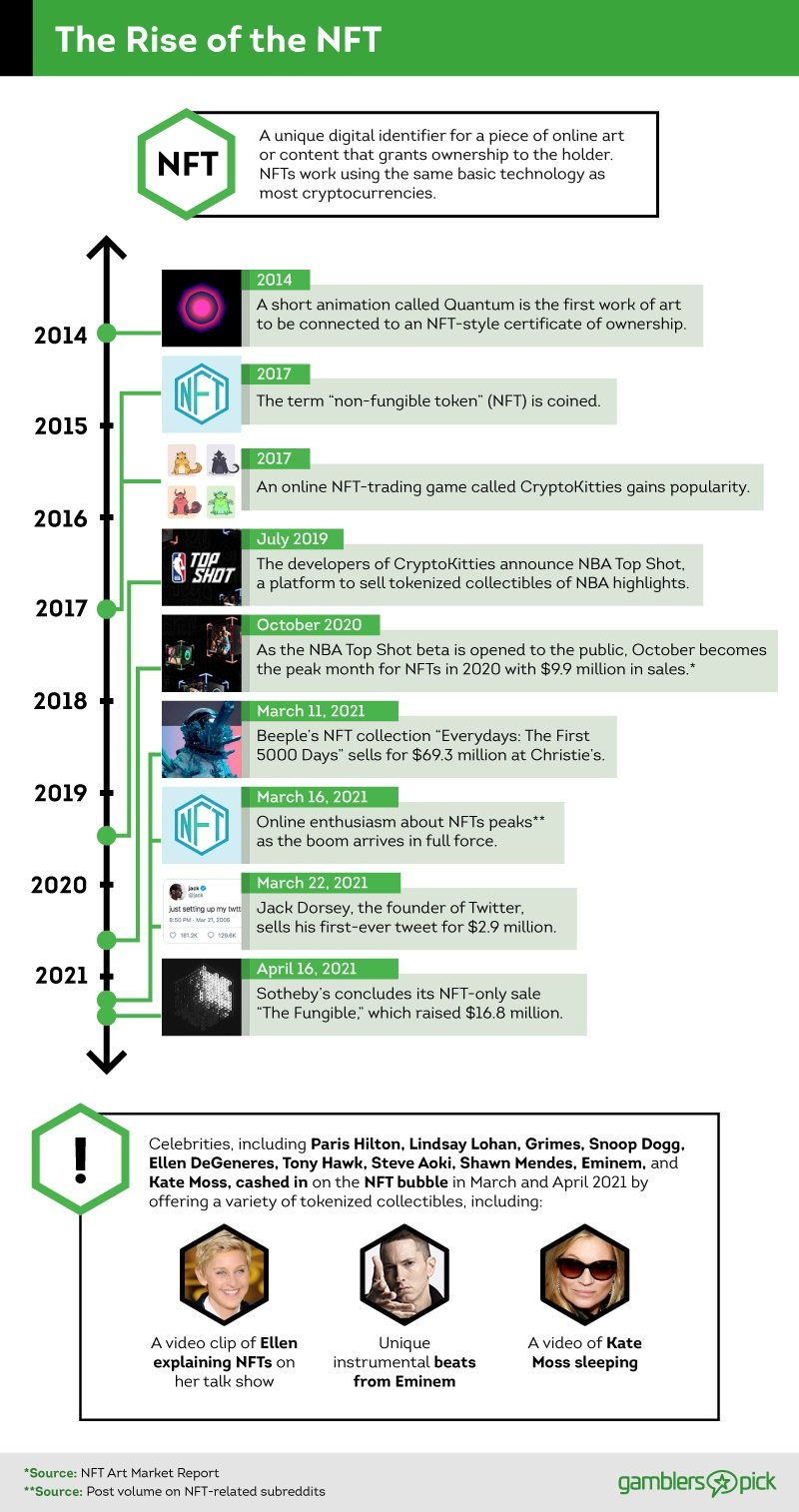 Timeline of the growth of NFT popularity from 2014 to 2021