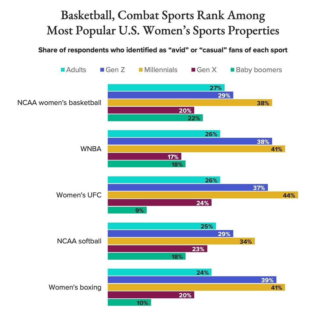 Women sports interest by age group.jpg