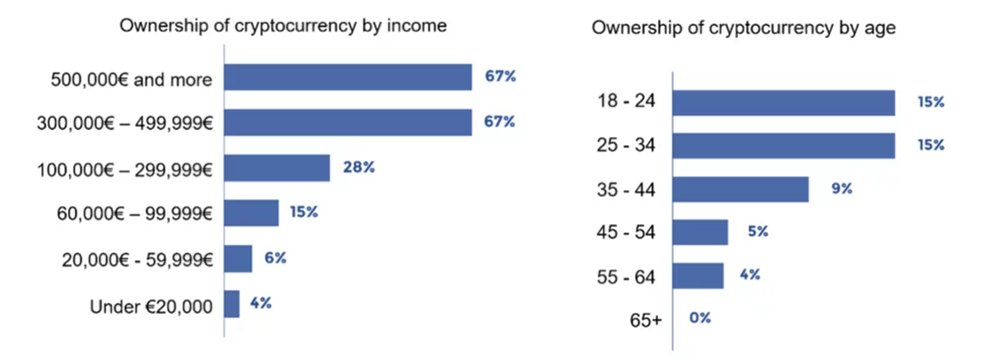 French Bitcoin Ownership - by income and by age bracket