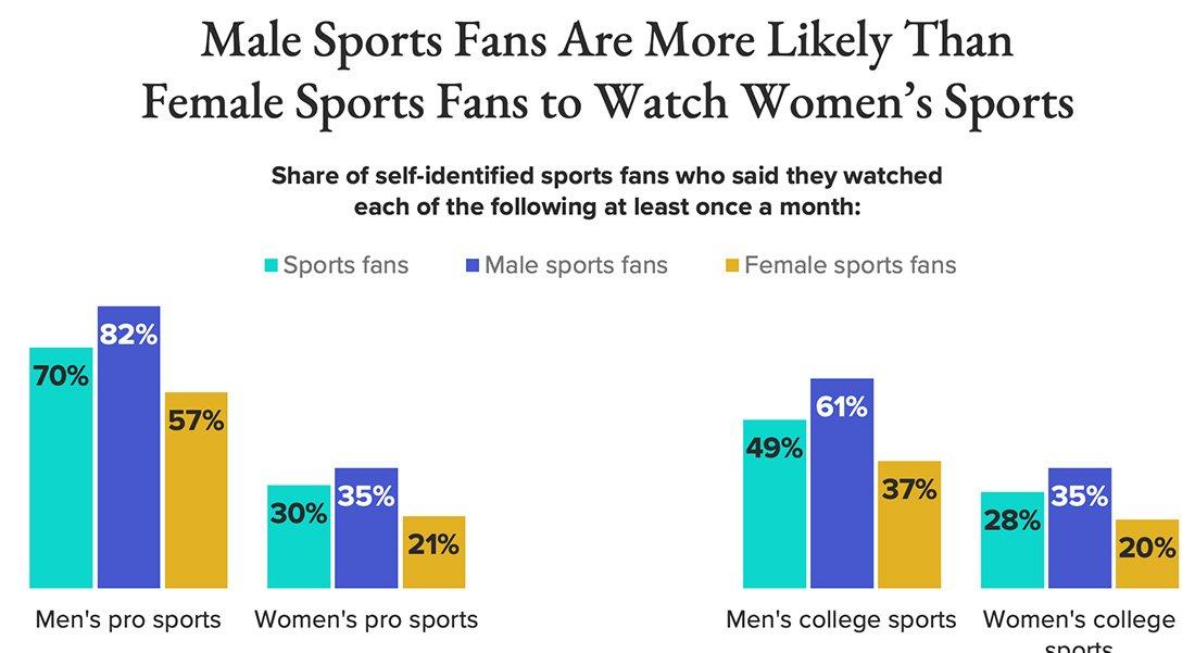 Women sports viewership by gender