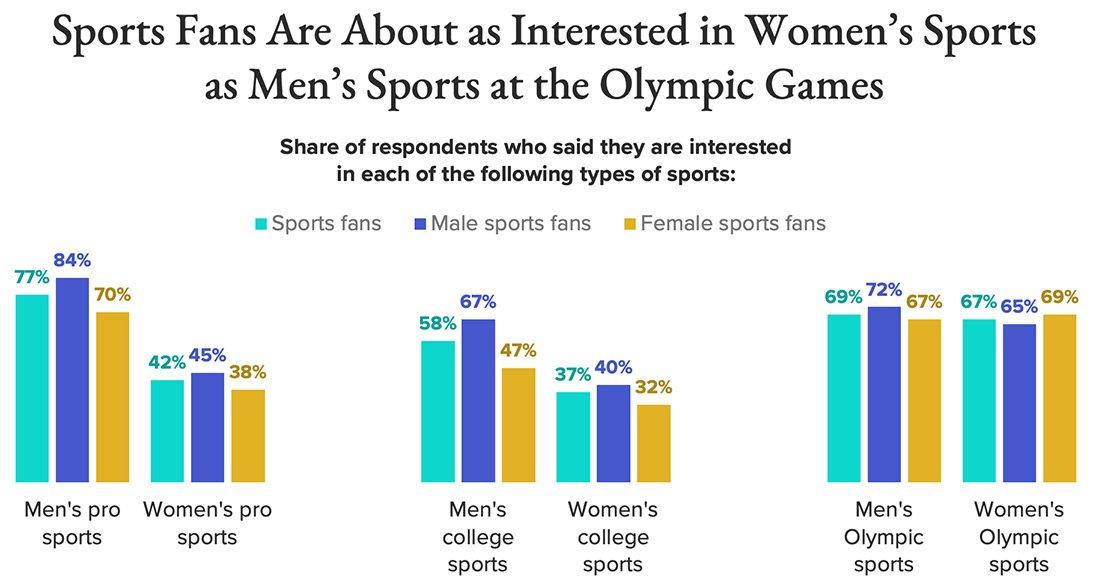 Women sports interest by gender