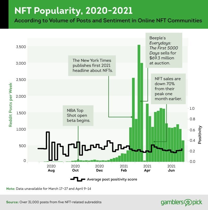 Graph of post volume in online NFT communities in 2020 and 2021