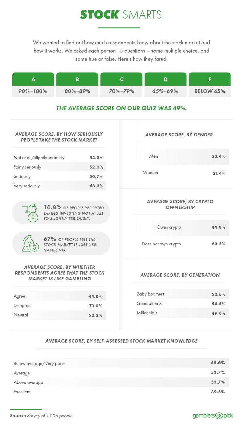 Average scores from stock market knowledge quiz